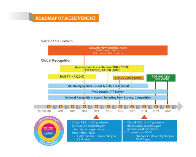 roadmap of achievement